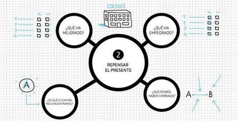 Ferran Adriá, el nuevo Sr Ken Robinson de las escuelas | ojulearning.es | APRENDIZAJE | Scoop.it