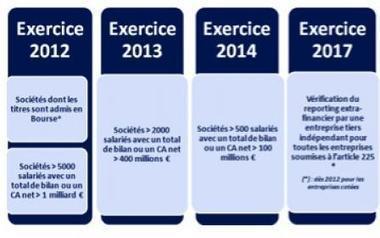Le «reporting RSE», réalité opérationnelle pour les entreprises françaises | DD, RSE & ISR | Scoop.it