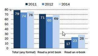 Lecture numérique : l'étude qui tord le cou aux idées reçues - CNET France | Liseuse, ebook et cdi | Scoop.it