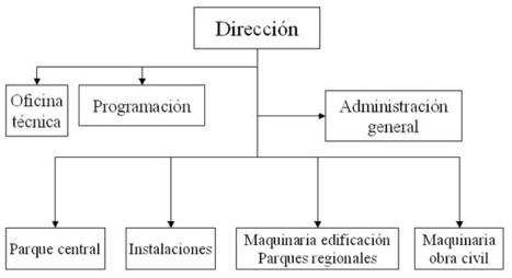 » La organización de un parque de maquinaria  | Víctor Yepes Piqueras | Scoop.it