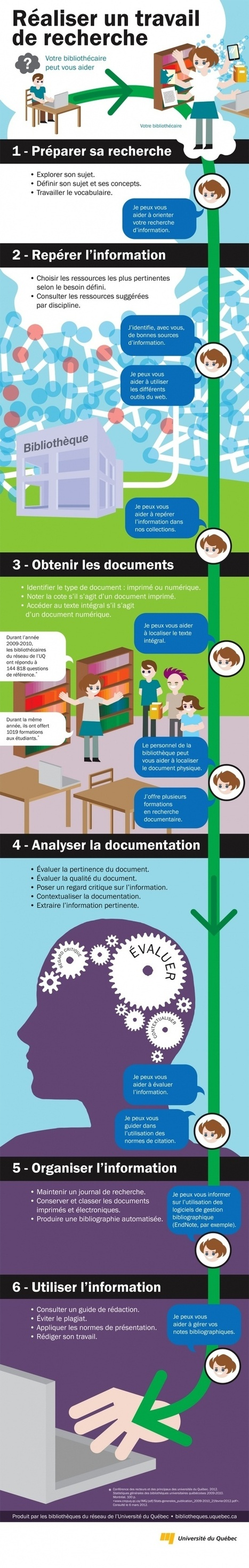 InfoDoc | Des outils documentaires | Scoop.it