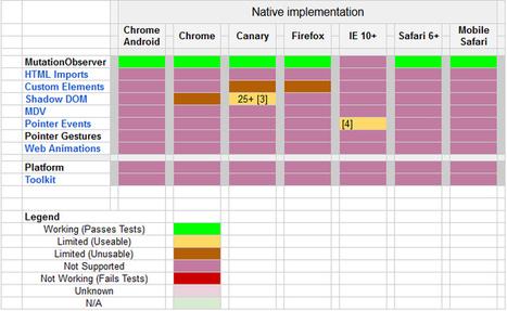 Web Components : prochaine révolution du développement web ? - Journal du Net | tendances technologies web et mobiles | Scoop.it