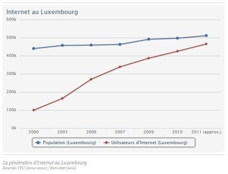 Une bataille des débits au Luxembourg? - Actualités   Luxembourg (Europe)   Scoop.it