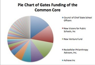 Top 20 Organizations Receiving Common Core Grants from the ... | Oakland County ELA Common Core | Scoop.it