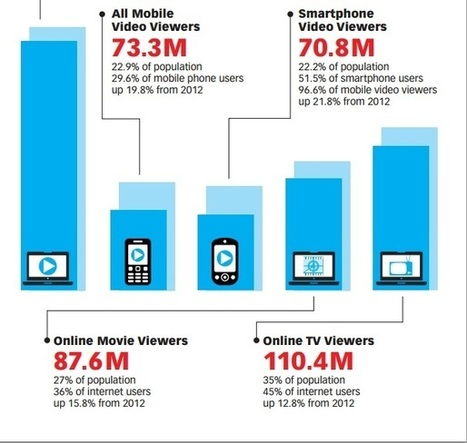 Study: 2013 - More Tools Than Ever for Improving Digital Marketing | Designing  service | Scoop.it