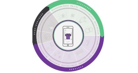 Le m-commerce redéfinit l'expérience client et les usages. | M-CRM & Mobile to store | Scoop.it