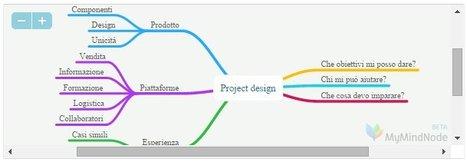 innovarti | Search Results | Luca De Biase | Social Business Digital Marketing | Scoop.it