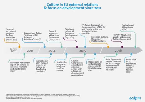 Culture in EU development policies and external action | Art + Culture + Politiques culturelles | Scoop.it