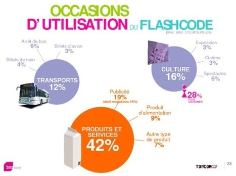 Statistiques Flashcode et applications mobiles en France | QRdressCode | Scoop.it