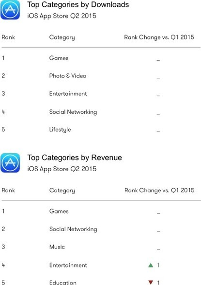 Le marché des applications au 2ème trimestre 2015   Mobile technology & Digital business   Scoop.it