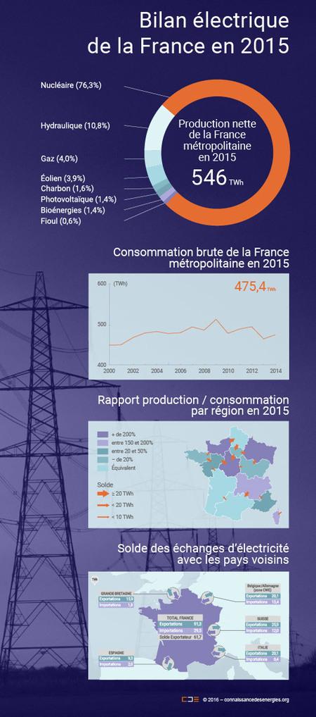Bilan électrique de la France : que retenir de 2015 ? | Acteurs de la transition énergétique | Scoop.it
