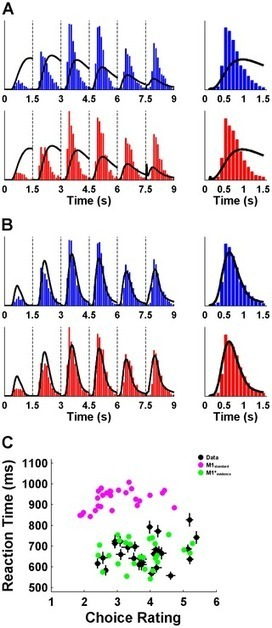 Deciding Not to Decide: Computational and Neural Evidence for Hidden Behavior in Sequential Choice | Social Foraging | Scoop.it