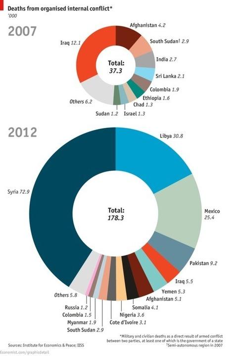 Syria v Libya v Iraq | #dataviz | Public Datasets - Open Data - | Scoop.it