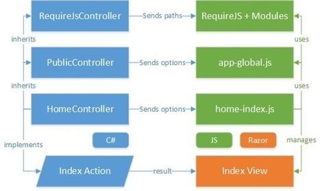 Introducing RequireJS for ASP.NET MVC | ASP.NET MVC | Scoop.it