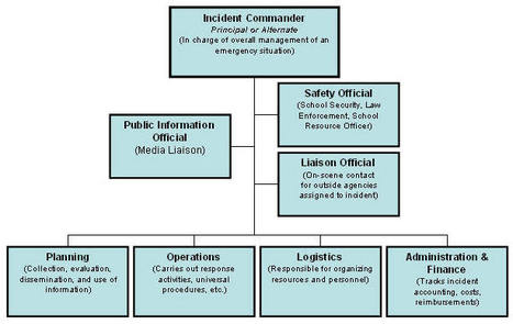 Educational Technology Guy: Incident Command - Great idea for educational leaders | 21st C - Exponential Education | Scoop.it