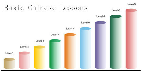 Learn Chinese on Skype through Chinese Lessons Online   Learn Chinese online   Scoop.it