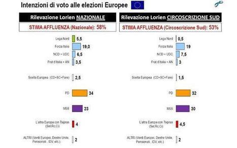 Europee, Sondaggio Lorien: circoscrizione Sud Pd32%, M5S30%, FI 19% | Imprese a 5 Stelle | Scoop.it