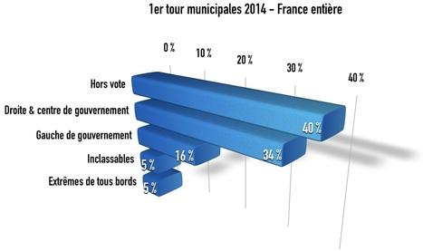 La politique française à marée basse : les résultats des municipales en fonction des inscrits | Brèves de scoop | Scoop.it