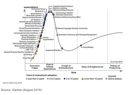 Emerging Technologies Promise Business Opportunities, | digitalNow | Scoop.it