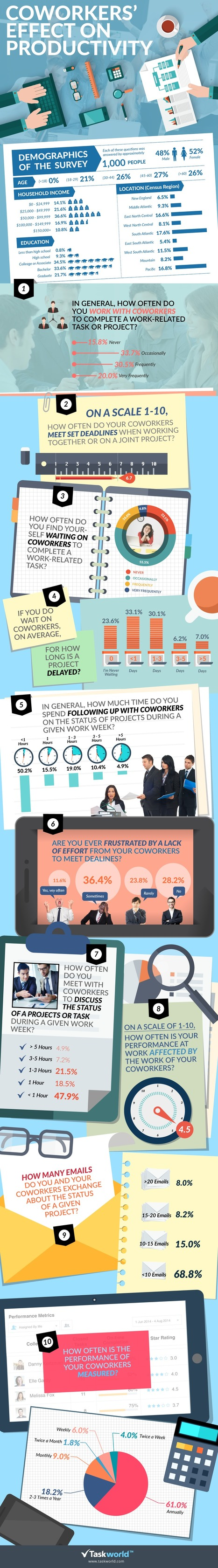 Coworkers' Effect on Productivity #infographic | Start-Up & Growth Hacking Tips | Scoop.it