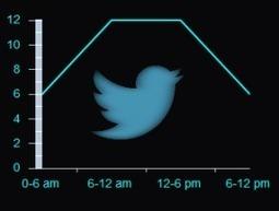Infographic: How Often Should You Tweet? | The 21st Century | Scoop.it