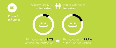 What really drives employees' happiness? - Cangrade Blog | Harmonious and Balanced Workplace | Scoop.it