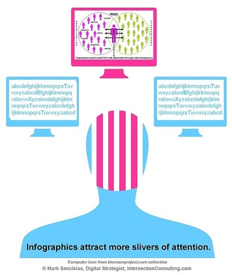 Infographics and the Science of Visual Communication | Social ... | Visual Communication for Scientists | Scoop.it