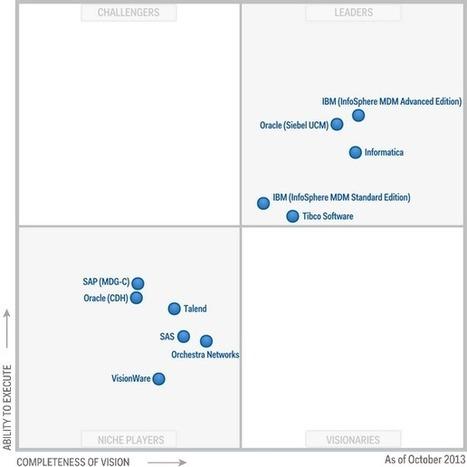 Magic Quadrant for Master Data Management of Customer Data Solutions | Master Data Management | Scoop.it