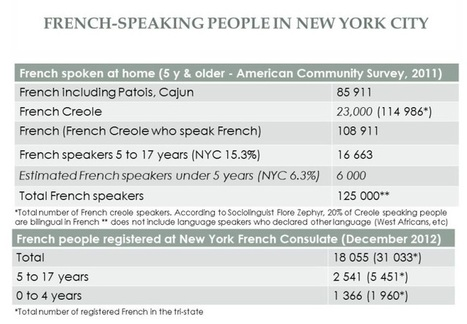 Presentation shown during the January 23rd conference at the French Embassy | French Language Education in the US | Scoop.it