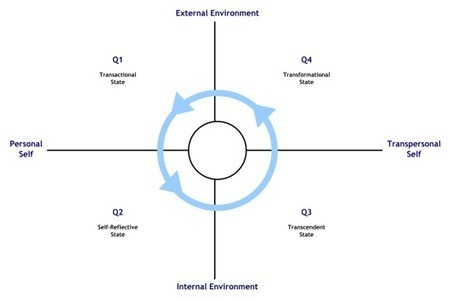 Epoch of Transformation: An Interpersonal Leadership Model for the 21st Century–Part 1 | The Integral Landscape Café | Scoop.it