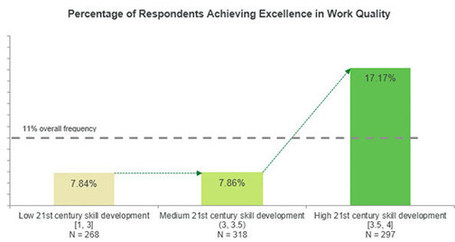 Gallup.com - The Gallup Blog: What Works in Schools Is Real Work | :: The 4th Era :: | Scoop.it