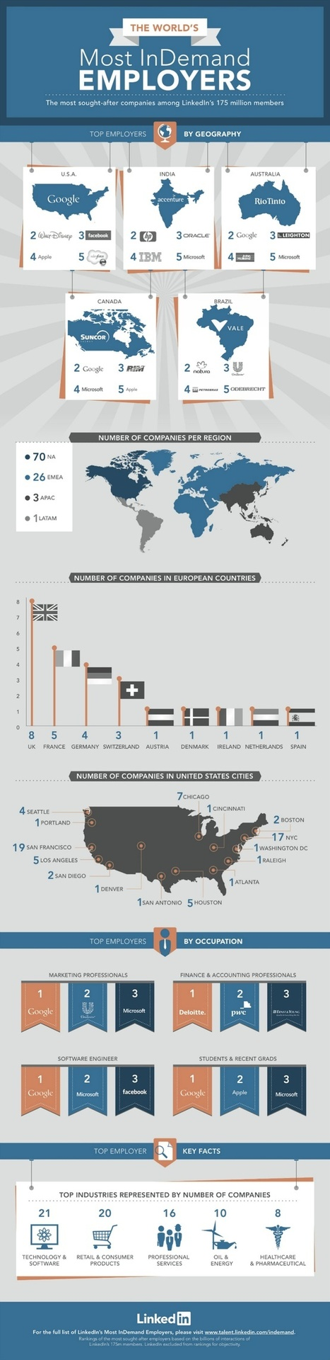 The worlds more in demand employers #infographic | All about Business | Scoop.it