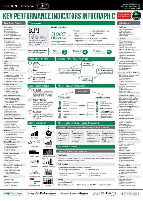 KPI : Les indicateurs de performance | Stretching our comfort zone | Scoop.it