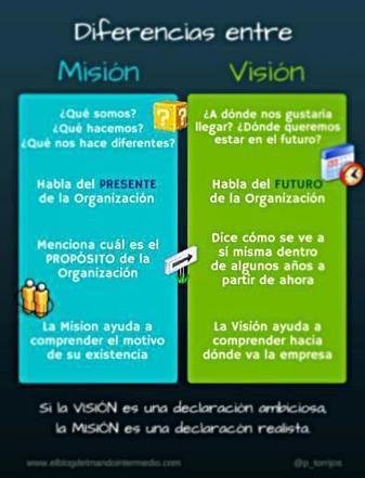 ¿Qué es la Misión y Visión de una Empresa? | Estrategias de Competitividad 2.0: | Scoop.it