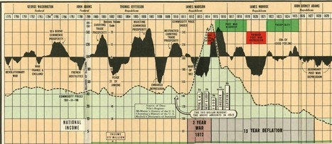 A Comprehensive 1943 Infographic of American Booms and Busts | INTRODUCTION TO THE SOCIAL SCIENCES DIGITAL TEXTBOOK(PSYCHOLOGY-ECONOMICS-SOCIOLOGY):MIKE BUSARELLO | Scoop.it
