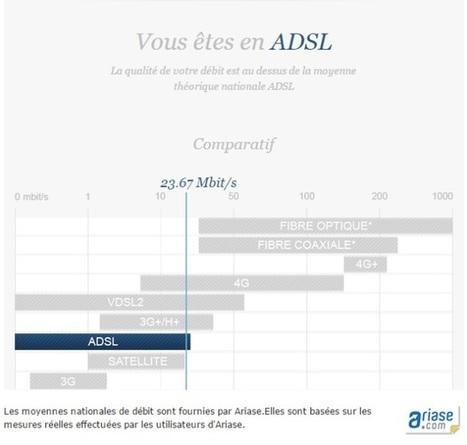 Découvrez le nouveau Test de bande passante de ZDNet.fr | FTTH | Scoop.it