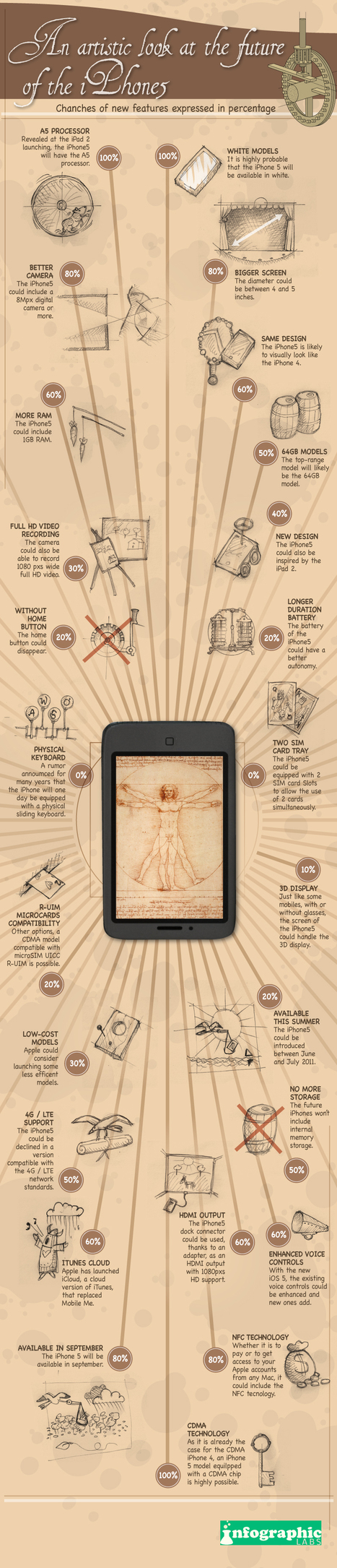An artistic look at the iPhone 5 rumor | Infographics | Scoop.it
