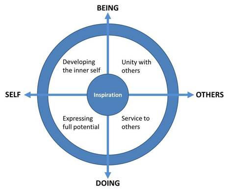 The Map of Meaning | Transition Culture | Scoop.it