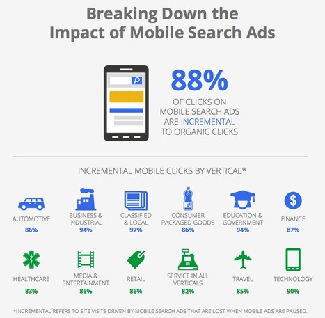 New research shows that 88% of ad clicks from mobile search are incremental to organic clicks - Inside AdWords | Social News | Scoop.it