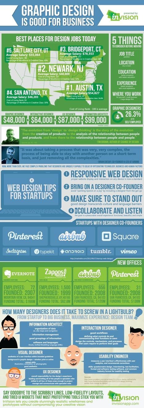 Graphic Design Is Good For Business [INFOGRAPHIC] #graphicdesign #business | Cincinnati Public Relations | Scoop.it