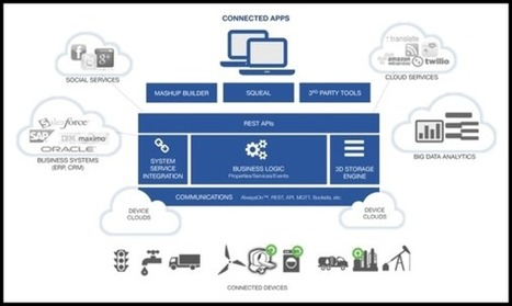 The Internet of Corporate Things | IoT | Scoop.it