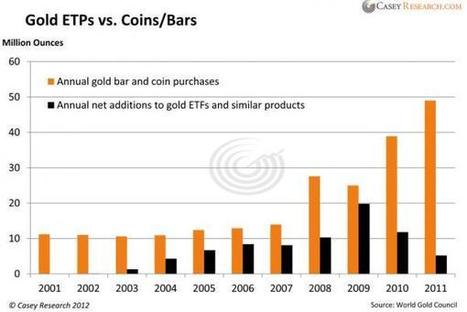 Guest Post: Price Suppression Mechanics of GLD and SLV, by Andrew Maguire | Gold and What Moves it. | Scoop.it
