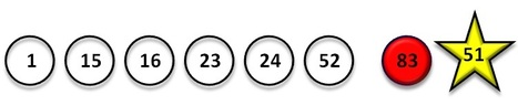 SuperEnalotto Results For Tuesday The 16th Of September 2014 | Lottery News | Lottery News | Scoop.it