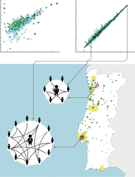 The scaling of human interactions with city size   Complex World   Scoop.it