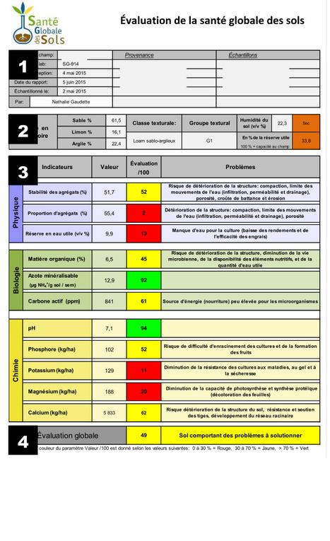 Québec Agro Enviro Lab : Evaluation de la santé globale des sols agricoles, incluant leCarbone actif (ppm) | MOF Matière Organique Fugace réactive du sol | Scoop.it