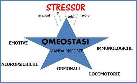 Life Coach – Che Stress, si parla sempre di stress!!   Psicologia e benessere   Scoop.it