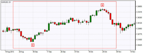 Swing Trading Strategy   Forex Swing Trading   Finance   Scoop.it
