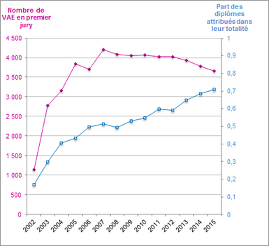 Validation des acquis de l'expérience dans les établissements d'enseignement supérieur : la baisse se poursuit en 2015 | VAE emploi-formation | Scoop.it