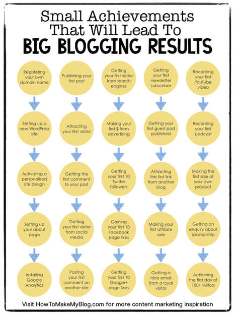 39 Small Achievements That Will Lead To Big Blogging Results | Digital-News on Scoop.it today | Scoop.it