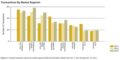 Trends | Education Mergers and Acquisitions | Business Mergers & Acquisitions | Scoop.it